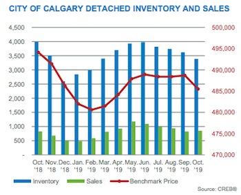 City of Calgary Detached Inventory & Sales October 2019