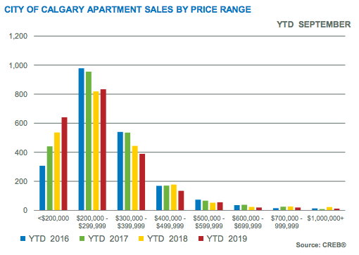 City of Calgary Apartment Sales by Price Range Sept 2019