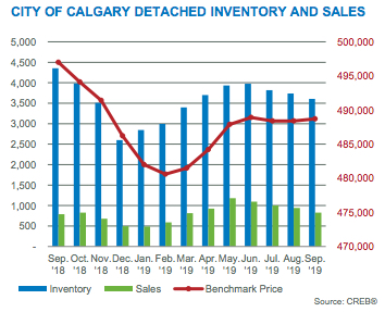 City of Calgary Detached Inventory and Sales September 2019