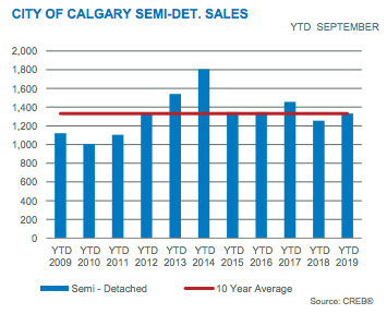 City of Calgary Semi-Detached Sales YTD Sept 2019