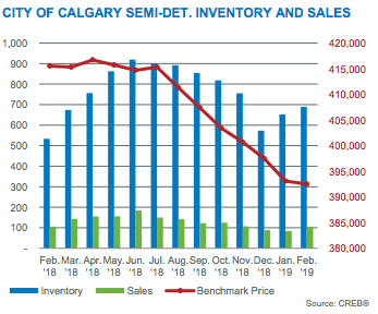 Semi-Detached Inventory and Sales March 2019