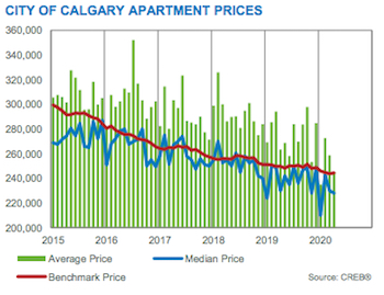 City of Calgary Apartment Prices April 2020