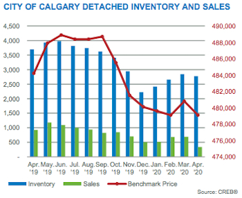 City of Calgary Detached Inventory & Sales April 2020