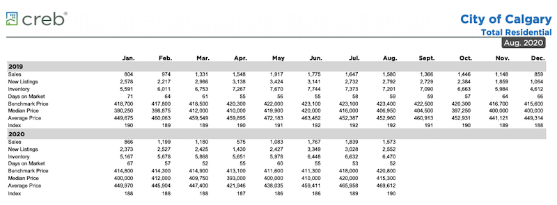 City of Calgary Monthly Statistics Package August 2020