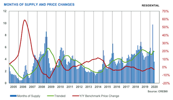 City of Calgary Months of Supply and Price Changes August 2020