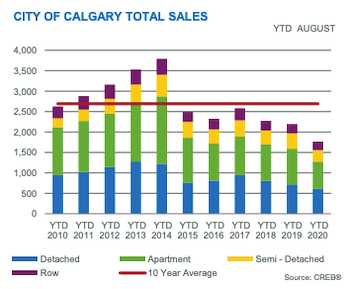 City of Calgary Total Sales YTD August 2020