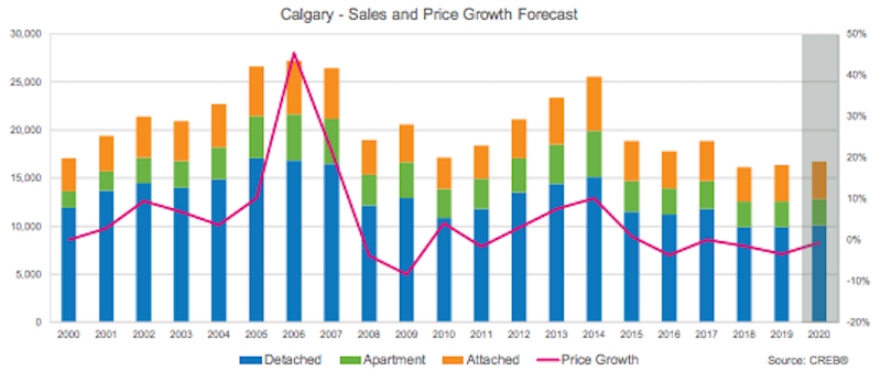 Calgary Sales and Price Growth Forecast 2020