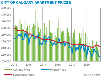 City of Calgary Apartment Prices December 2020