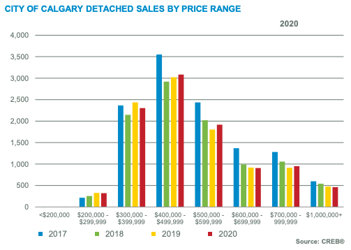 City of Calgary Detached Sales by Price Range December 2020