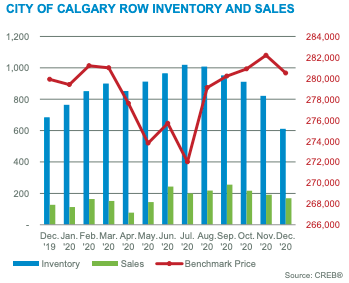 City of Calgary Row Inventory & Sales December 2020