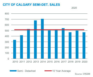City of Calgary Semi-Detached Sales for December 2020