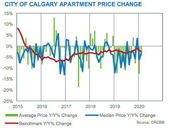 City of Calgary Apartment Price Change February 2020