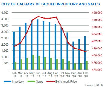 City of Calgary Detached Inventory & Sales February 2020
