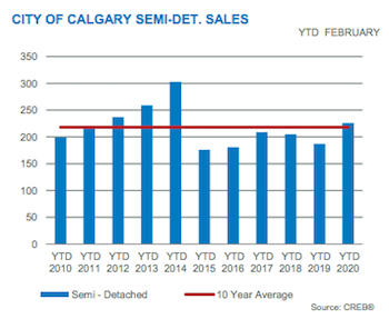 City of Calgary Semi-Detached Sales February 2020