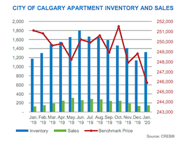 City of Calgary Apartment Inventory and Sales January 2020