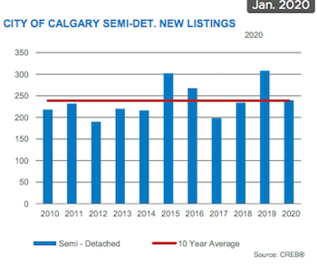 City of Calgary Attached New Listings January 2020