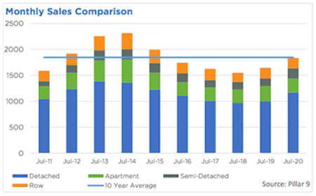 City of Calgary July 2020 Monthly Sales Comparison