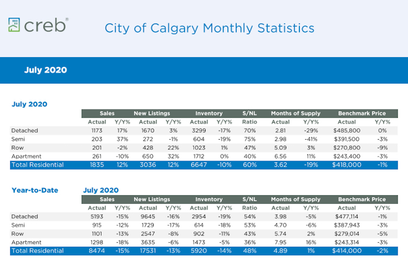 City of Calgary Monthly Statistics for July 2020
