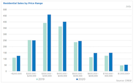 City of Calgary July 2020 Residential Sales by Price Range