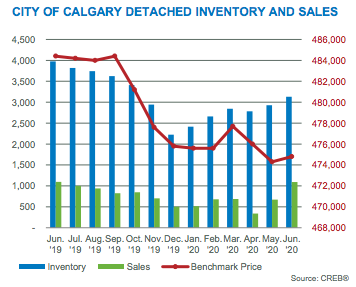 City of Calgary Detached Inventory & Sales June 2020