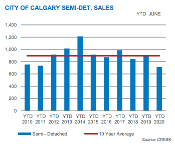 City of Calgary Semi-Detached Sales June 2020