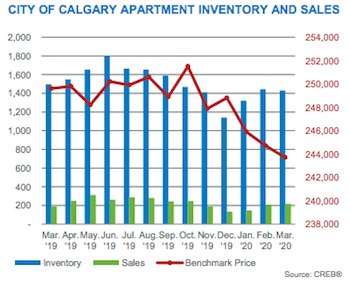 City of Calgary Apartment Sales & Inventory March 2020