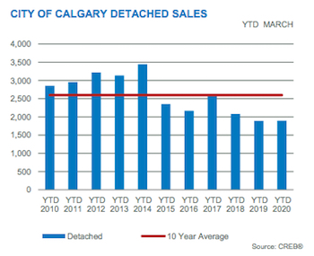 City of Calgary Detached Sales March 2019