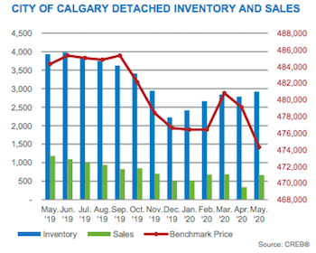 City of Calgary Detached Inventory & Sales May 2020