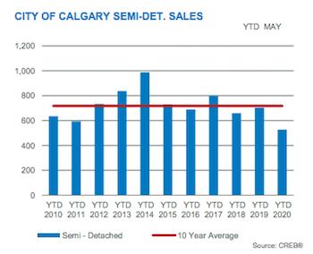 City of Calgary Semi-Detached Sales May 2020