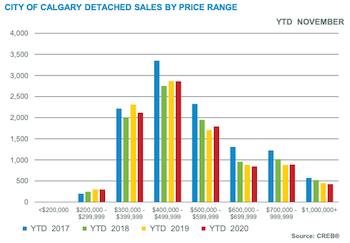 City of Calgary Detached Sales by Price Range November 2020