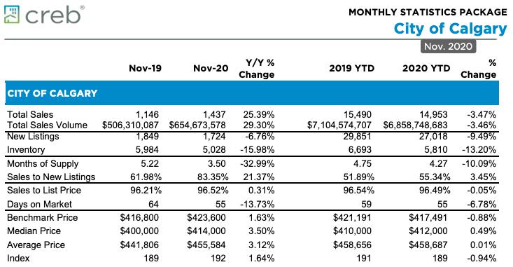 City of Calgary Monthly Statistics for November 2020