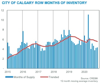 City of Calgary Row Months of Inventory November 2020