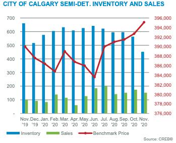 City of Calgary Semi-Det Sales & Inventory November 2020