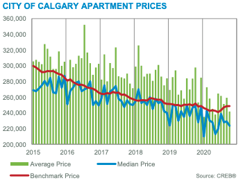 City of Calgary Apartment Prices October 2020