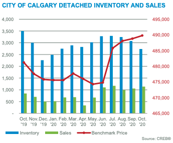City of Calgary Detached Inventory & Sales October 2020