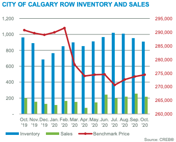 City of Calgary Row Inventory & Sales October 2020