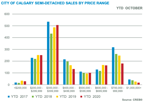 City of Calgary Semi-Detached by Price Range October 2020