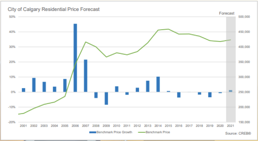 Calgary Real Estate Board Residential Price Forecast for 2021