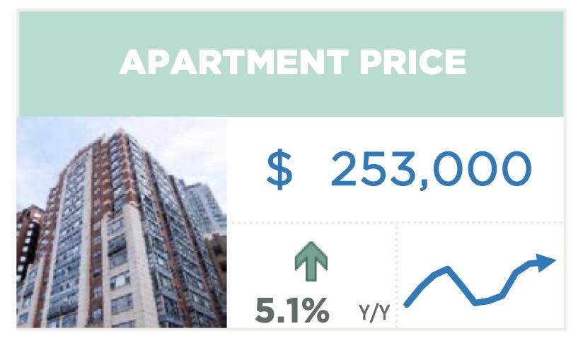 Calgary Real Estate Apartment Condos