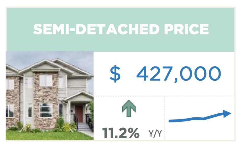 Calgary Real Estate Semi Detached