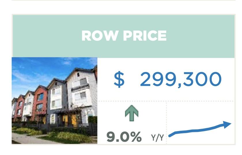 Calgary Real Estate Condos Townhouses