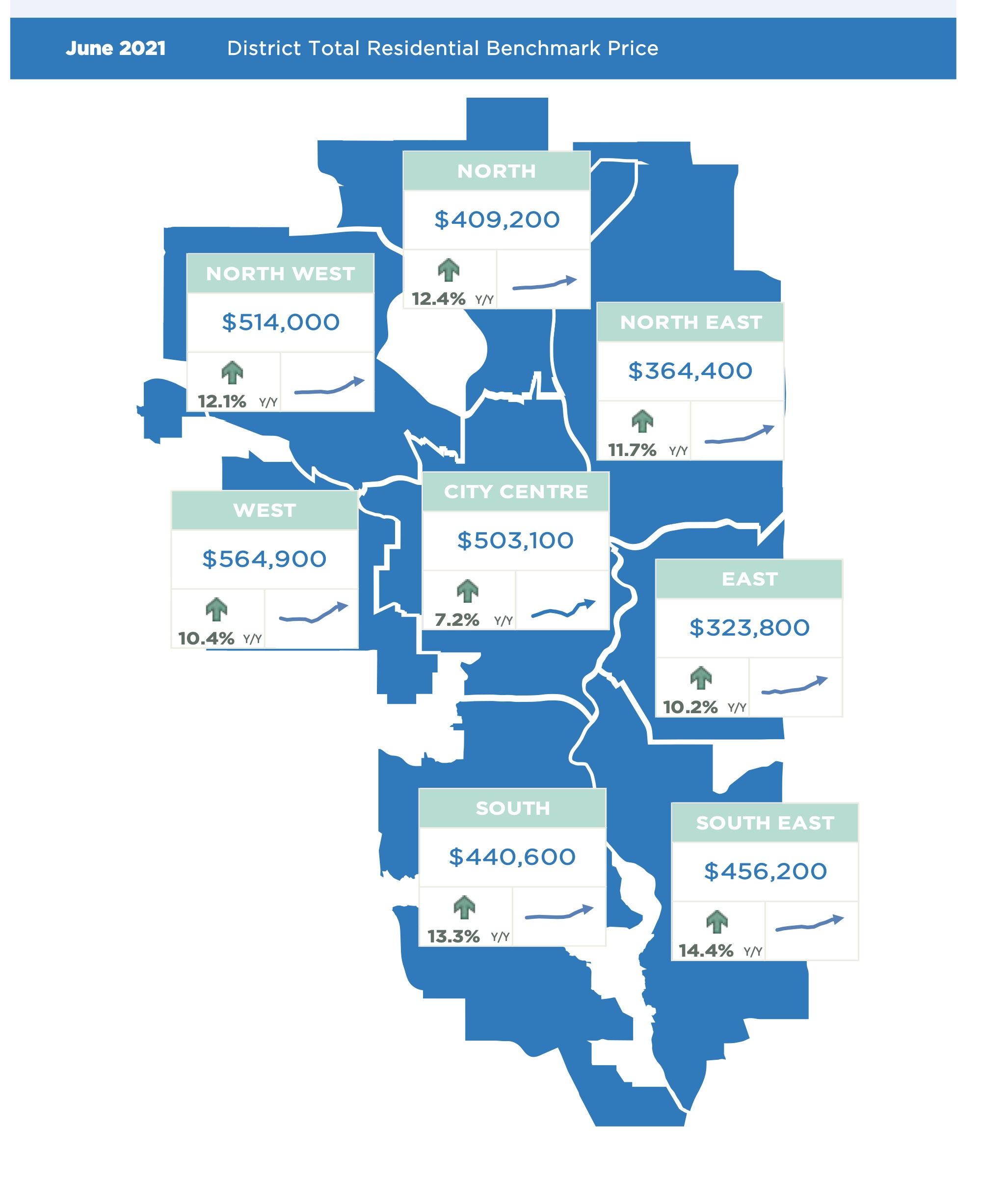 Calgary Real Estate Monthly Statistics for Total residential price by sector