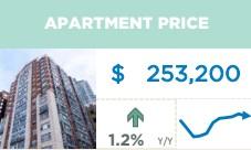 September Apartments