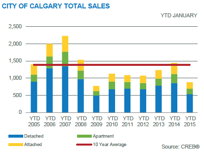 Calgary Real Estate Stats January 2015