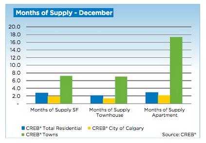 Calgary Real Estate December 2013 Market Stats