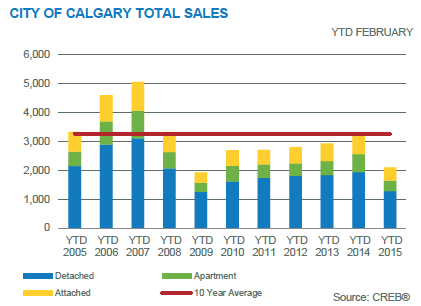 Calgary Real Estate Stats February 2015
