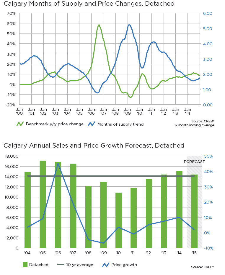 Calgary Real Estate Forecast 2015