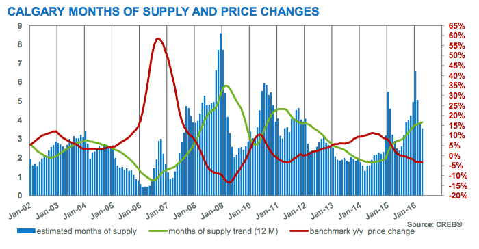 Calgary Real Estate Market Supply and price changes - This graph shows the fluctuation in inventory levels and price