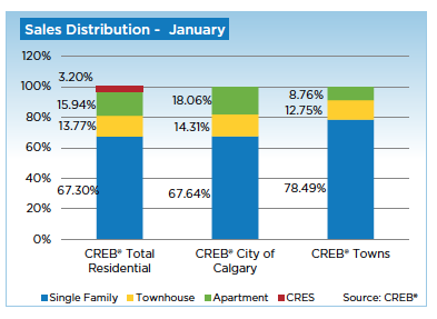 January 2014 Calgary Real Estate Stats