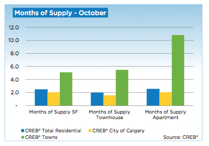 October 2013 Calgary Real Estate Stats